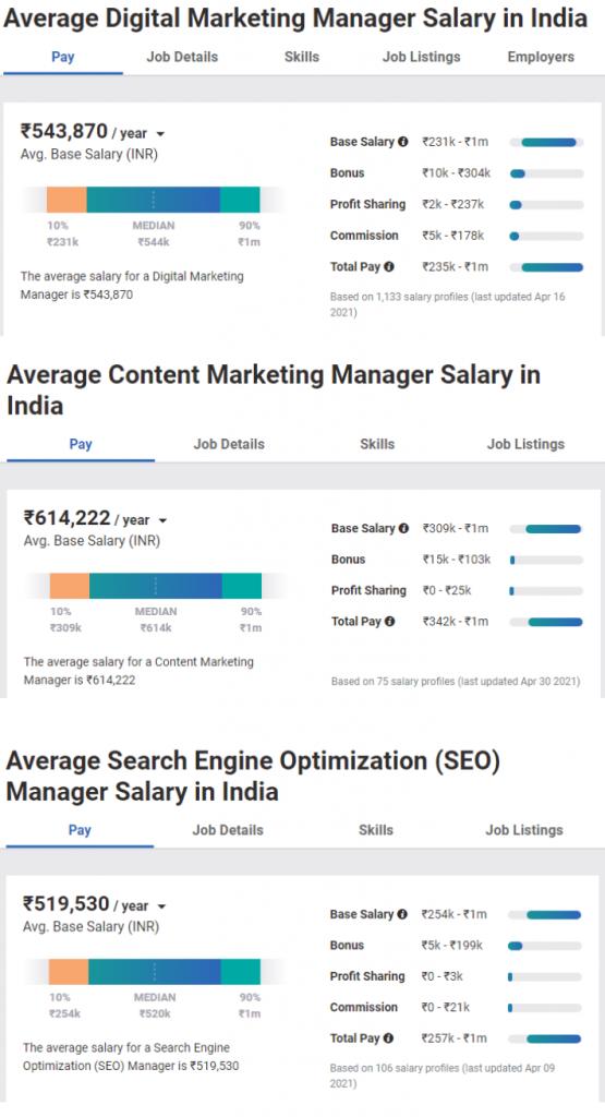 Salary at Digital Marketing Job Positions