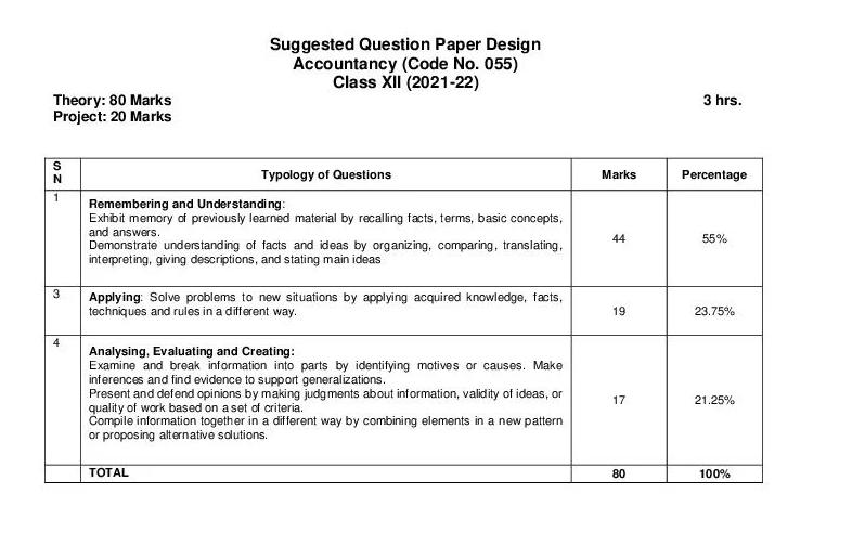 Class 12 Accountancy Question Paper Design 2021-22